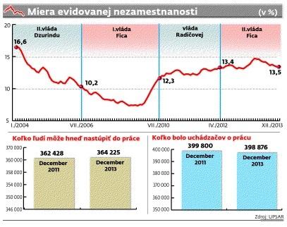 nezamestnanost_graf.jpg