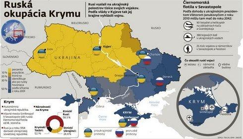 Ruská okupácia Krymu