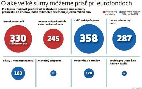 eurofondy_graf_res.jpg