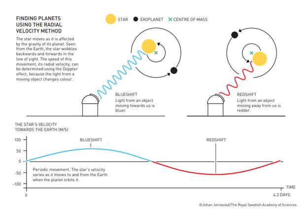 Nákres ukazuje metódu objavu planét pomocou radiálnej rýchlosti. Gravitácia planéty vplýva na hviezdu tak, že tá sa jemne hýbe sem a tam. Rýchlosť pohybu - radiálna rýchlosť - sa dá určiť pomocou Dopplerovho javu. Svetlo totiž zmení farbu. Keď sa hviezda k nám približuje, svetlo je modré. Keď sa vzďaľuje, je červené.