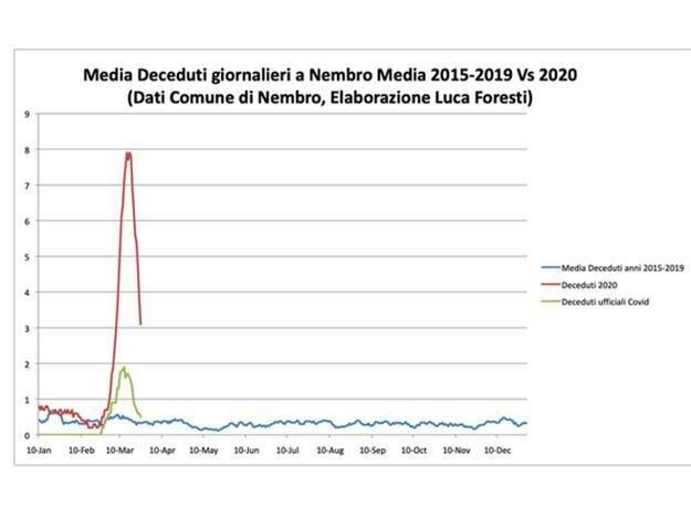 Počet obetí v mestečku Nembro - červená celkový, zelená oficiálne obete na Covid-19.