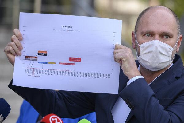Minister Sulík (SaS) ukazuje graf Slovenska o prijímaní opatrení počas koronavírusovej pandémie.