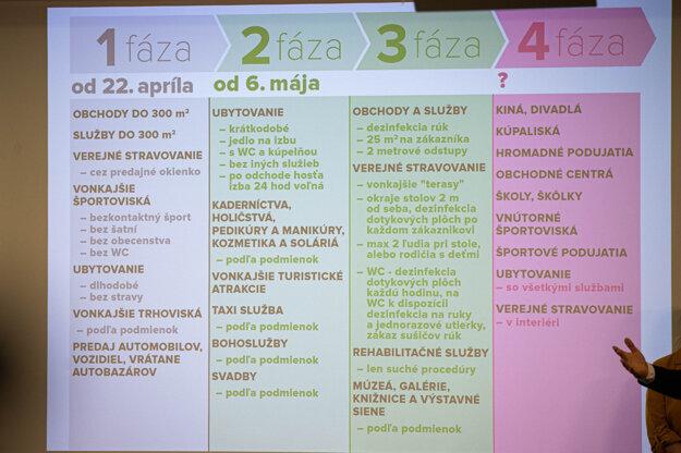 2. a 3. fáza uvoľňovania ekonomiky sa začne v stredu 6. mája