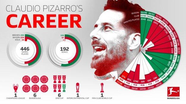 Claudio Pizarro a jeho kariéra.