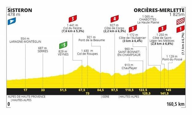 4. etapa na Tour de France 2020 - Trasa, mapa, pamiatky