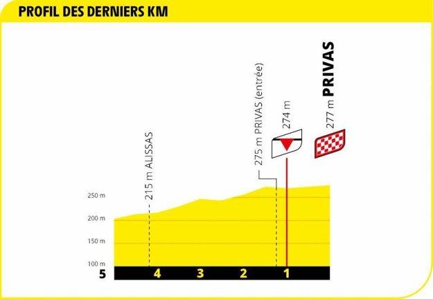 5. etapa na Tour de France 2020 - záverečný kilometer.
