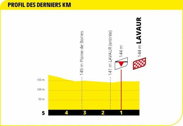 7. etapa na Tour de France 2020 - záverečný kilometer.