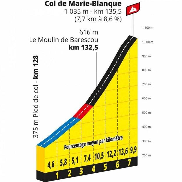 Col de Marie Blanque.