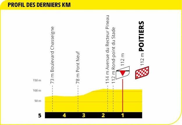 11. etapa na Tour de France 2020 - záverečný kilometer.