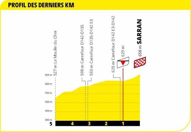 12. etapa na Tour de France 2020 - záverečný kilometer.