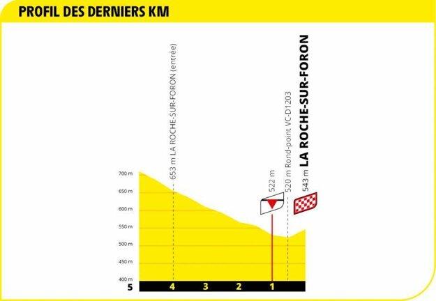 18. etapa na Tour de France 2020 - záverečné kilometre.