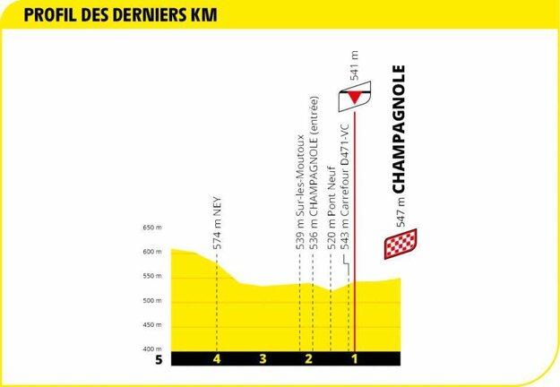 19. etapa na Tour de France 2020 - záverečné kilometre.