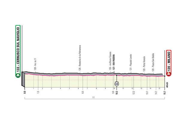 21. etapa na Giro d'Italia 2020 - profil, trasa, mapa, prémie (pre zväčšenie kliknite na obrázok).