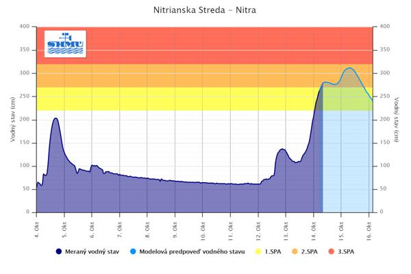 Stúpanie hladiny rieky Nitra v Nitrianske Strede. Foto: http://www.shmu.sk
