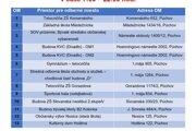 Zoznam odberných miest v meste Púchov