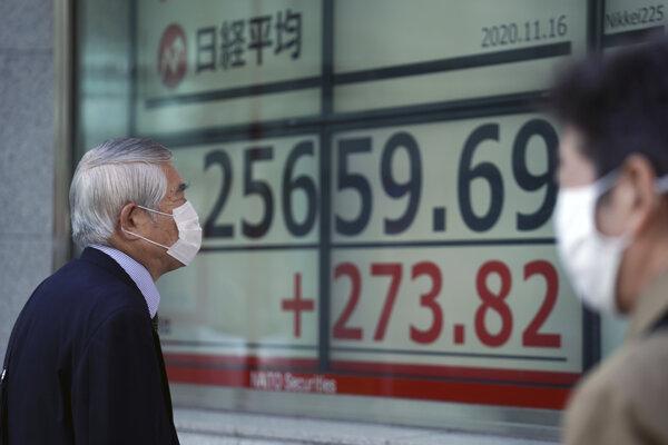 Hlavný tokijský index Nikkei 225 v pondelok posilnil o dve percentá na úroveň 25 906,93 bodu.