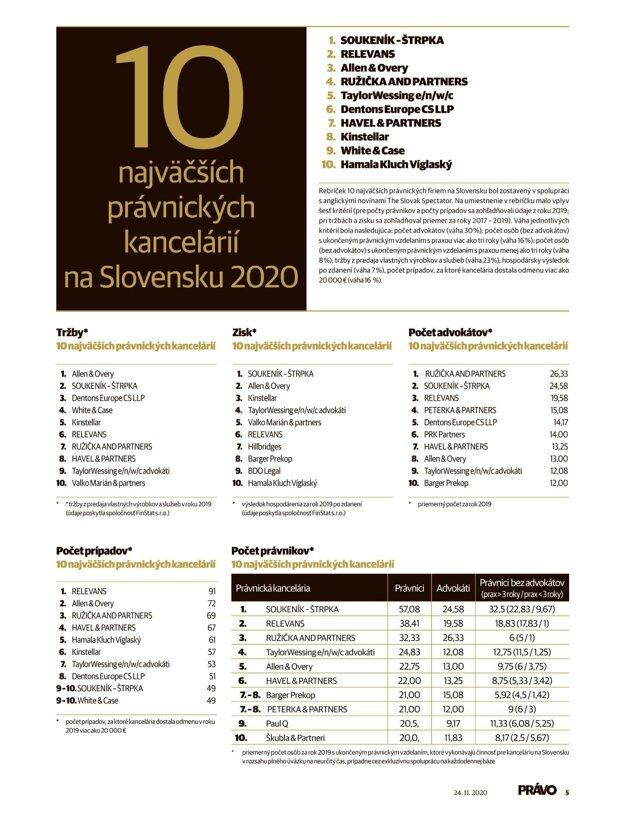 Celkové poradie PRÁVO 2020 (Kliknite - tabuľka sa zväčší)