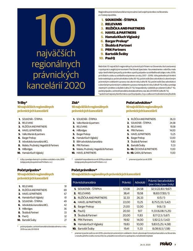 Regionálne kancelárie PRÁVO 2020. (Kliknite - tabuľka sa zväčší)