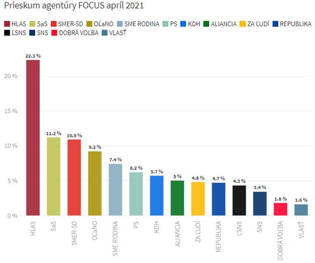 Prieskum agentúry FOCUS z apríla 2021.