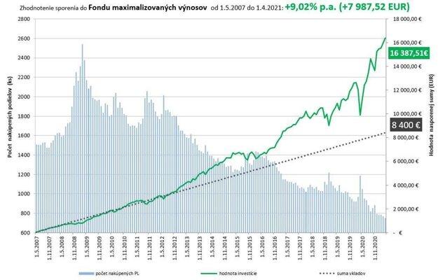 Graf ukazuje reálny vývoj pravidelnej mesačnej investície 50 eur v období od mája 2007 až do apríla 2021 so zhodnotením 9,02 % ročne (zdroj: Slovenská sporiteľňa)