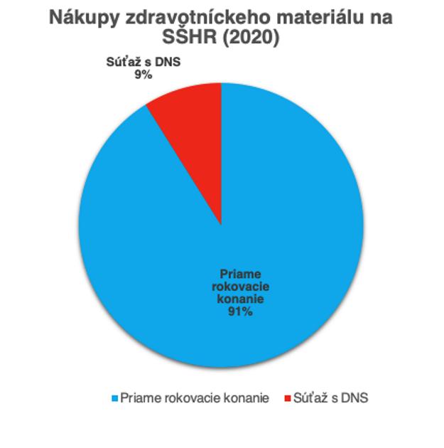 Nákupy zdravotníckeho materiálu na SŠHR (2020)