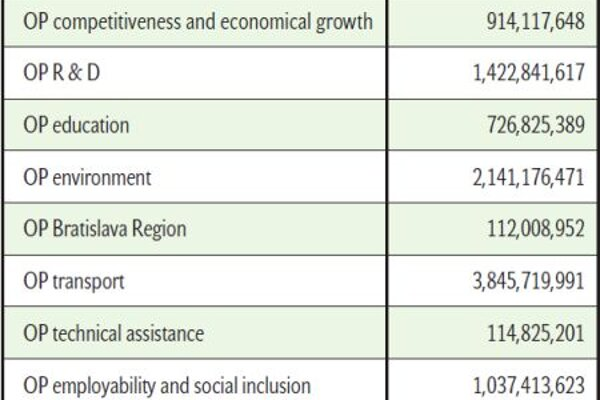 Operational programmes (OP)  Budget 2007 - 2013