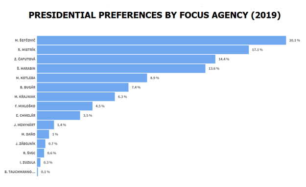 The presidential preferences poll was conducted by Focus in the first half of February 2019 for the OĽaNO political party.