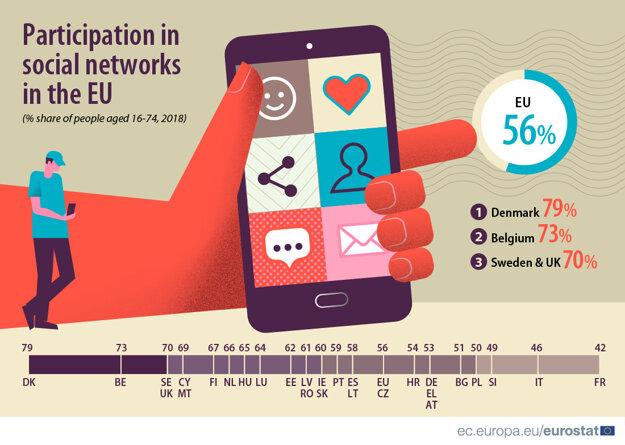 The EU's social media participation in 2018.