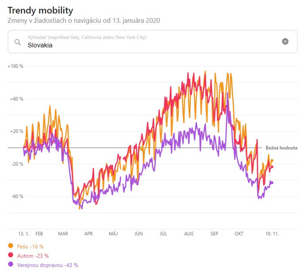 Mobility trends: on foot (yellow), by car (red), by public transport (violet).