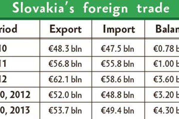 Slovakia's foreign trade