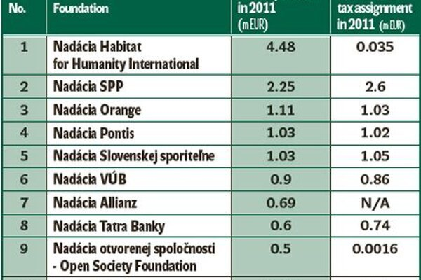 The biggest foundations providing grants in Slovakia for 2011