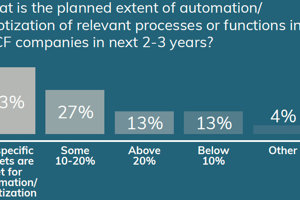 Extent of automation/robotisation