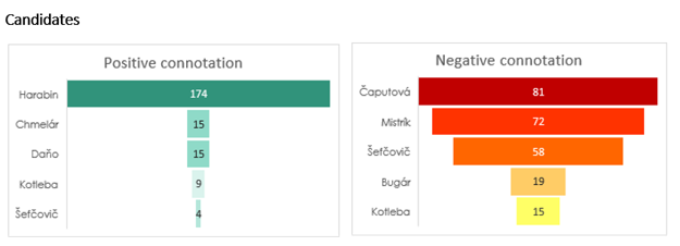 Of 649 posts which were identified as having either positive, negative or neutral sentiment, 208  had a positive connotation. 84 percent of all the posts with positive sentiment were associated with Štefan Harabin.