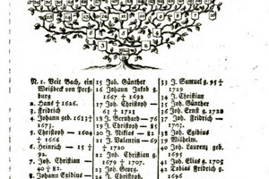 Bach's family tree in Korabinský's book.