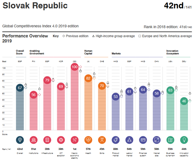 Slovakia's ranking in the 2019 Global Competitiveness Index