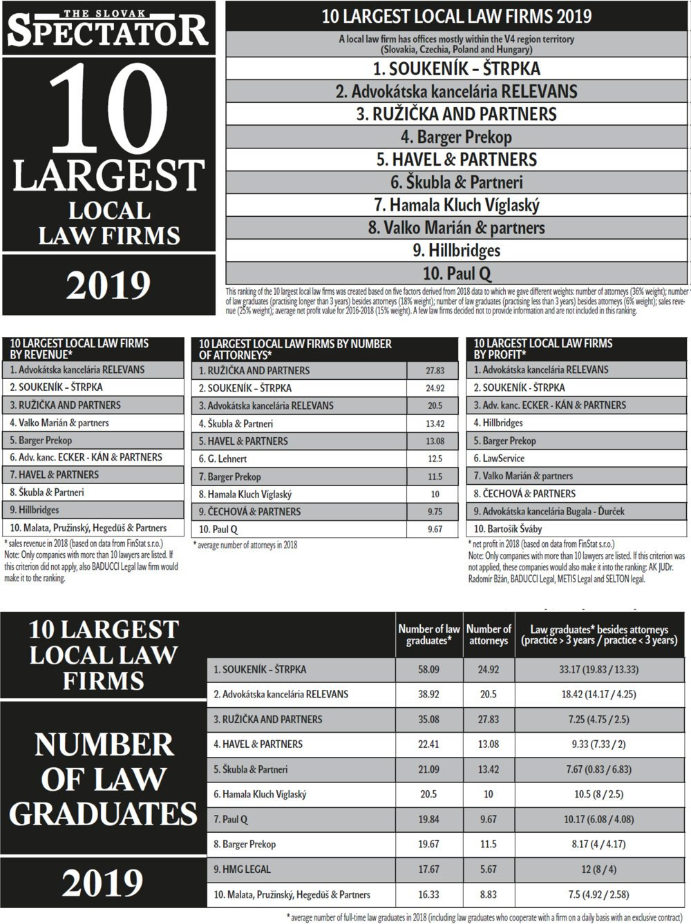 Largest local law firms