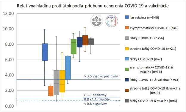 A relative level of antibodies. Legend (from the top to bottom): only vaccine, asymptomatic Covid-19, light Covid-19, medium serious Covid-19, very serious Covid-19, asymptomatic Covid-19 & vaccine, light Covid-19 & vaccines, medium serious Covid-19 and vaccine, very serious Covid-19 & vaccine