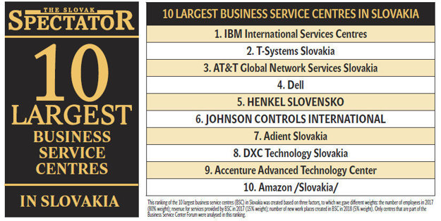 10 largest business service centres in Slovakia