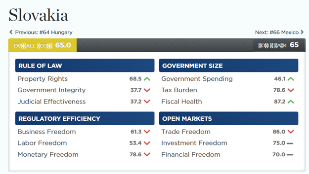 Slovakia's score in the 2019 Index of Economic Freedom