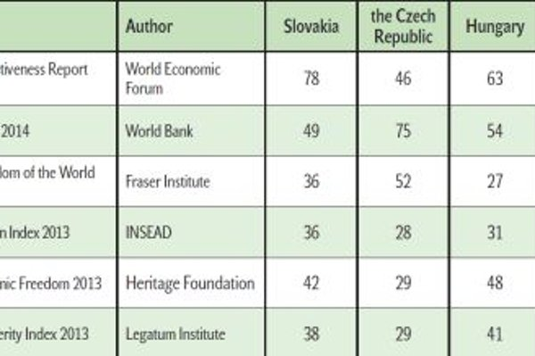 Slovakia's ranking in various international comparisons