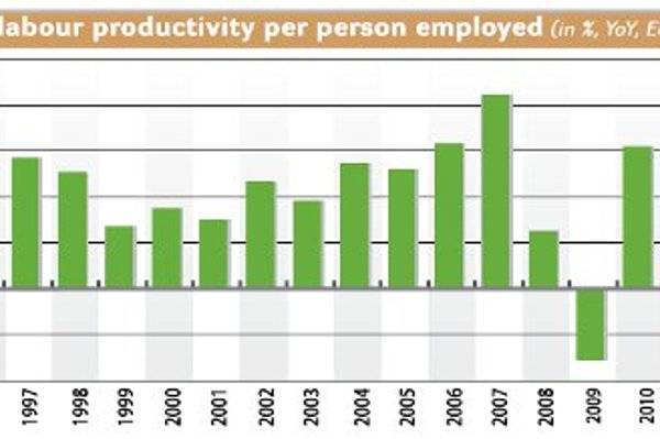 Real labour productivity per person employed