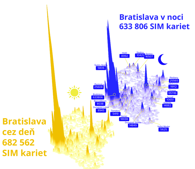 The number of SIM cards in Bratislava during the day, 682,562, and night, 633,806. The latter includes SIM cards of people from other towns staying in Bratislava overnight, even though they do not have permanent residence in the capital.