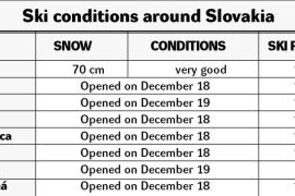 This is the price valid for the Christmas period. Each resort has its own dates for the higher-priced holiday season but usually it runs from December 25 to January 3. Because the resorts are not yet operating at 100 percent be aware that not all ski runs will be open or offer good skiing conditions.