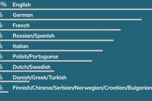 Languages spoken when providing business services from Slovakia