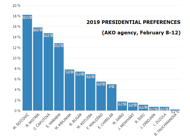 The latest presidential poll by the AKO agency covers all 15 official presidential candidates
