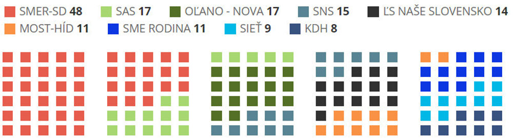 Preliminary results: seats in the parliament