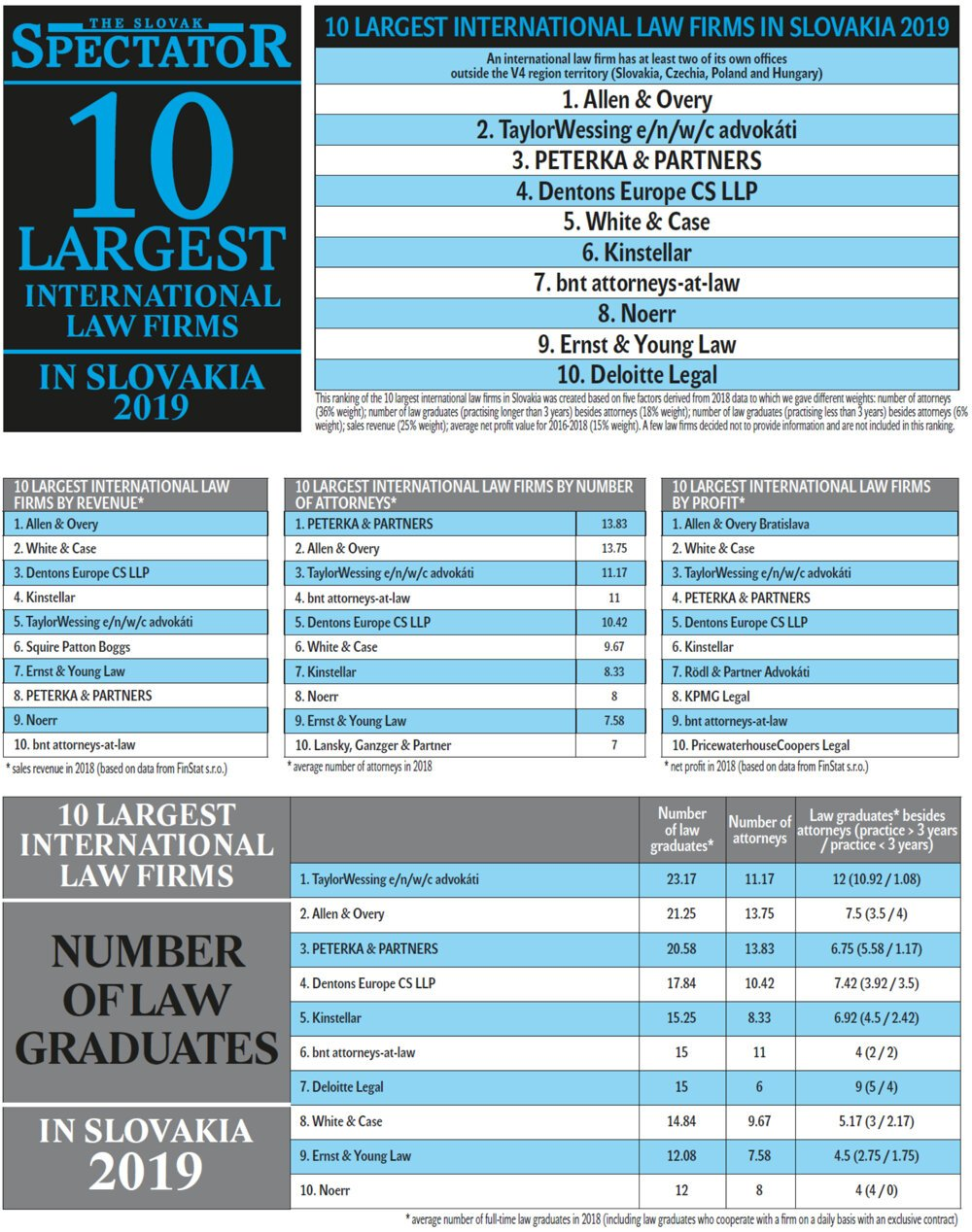 Largest international law firms
