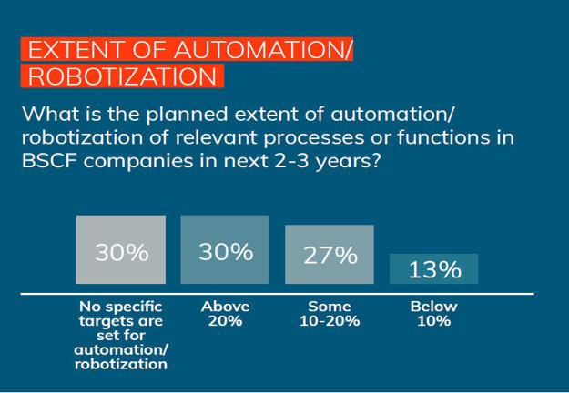 Extent of automation/Robotization