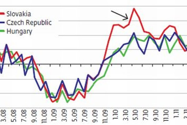 During the 2010 recovery, industry in Slovakia fared notably better than  in comparable neighbouring countries Annual growth in manufacturing production (in%)