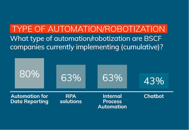 Type of automation/robotization